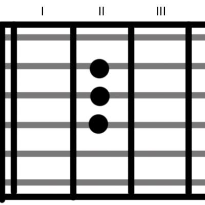Как играть на гитаре. Урок любителя Третий. Разработка пальцев или аккорды и еще раз аккорды